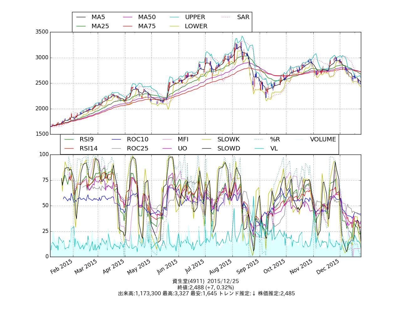 chart_4911
