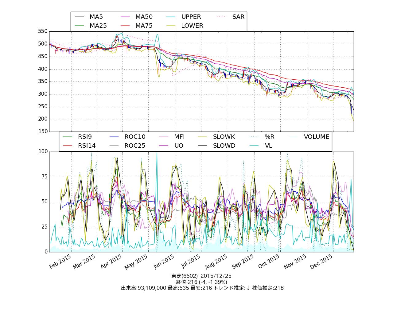 chart_6502