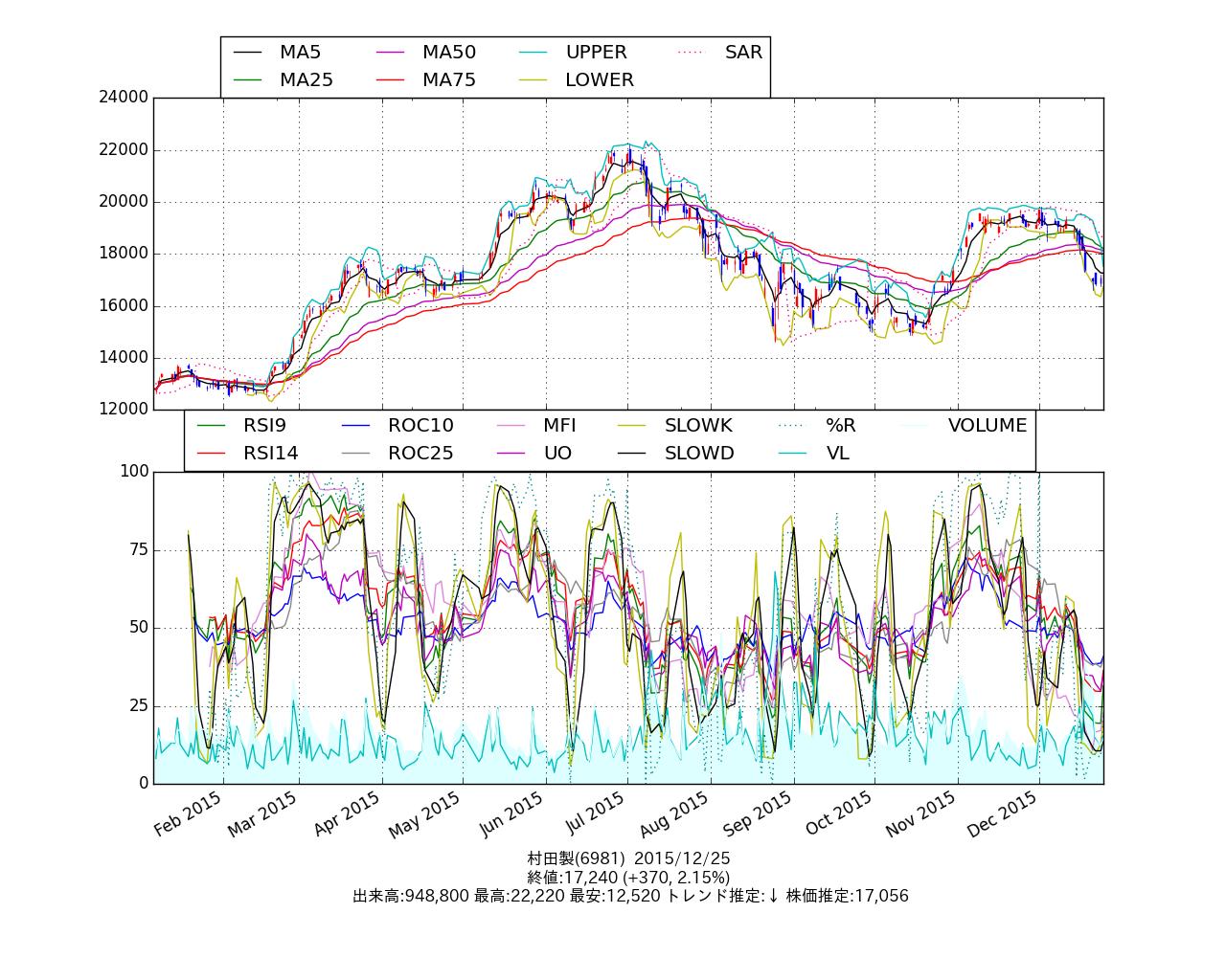 chart_6981