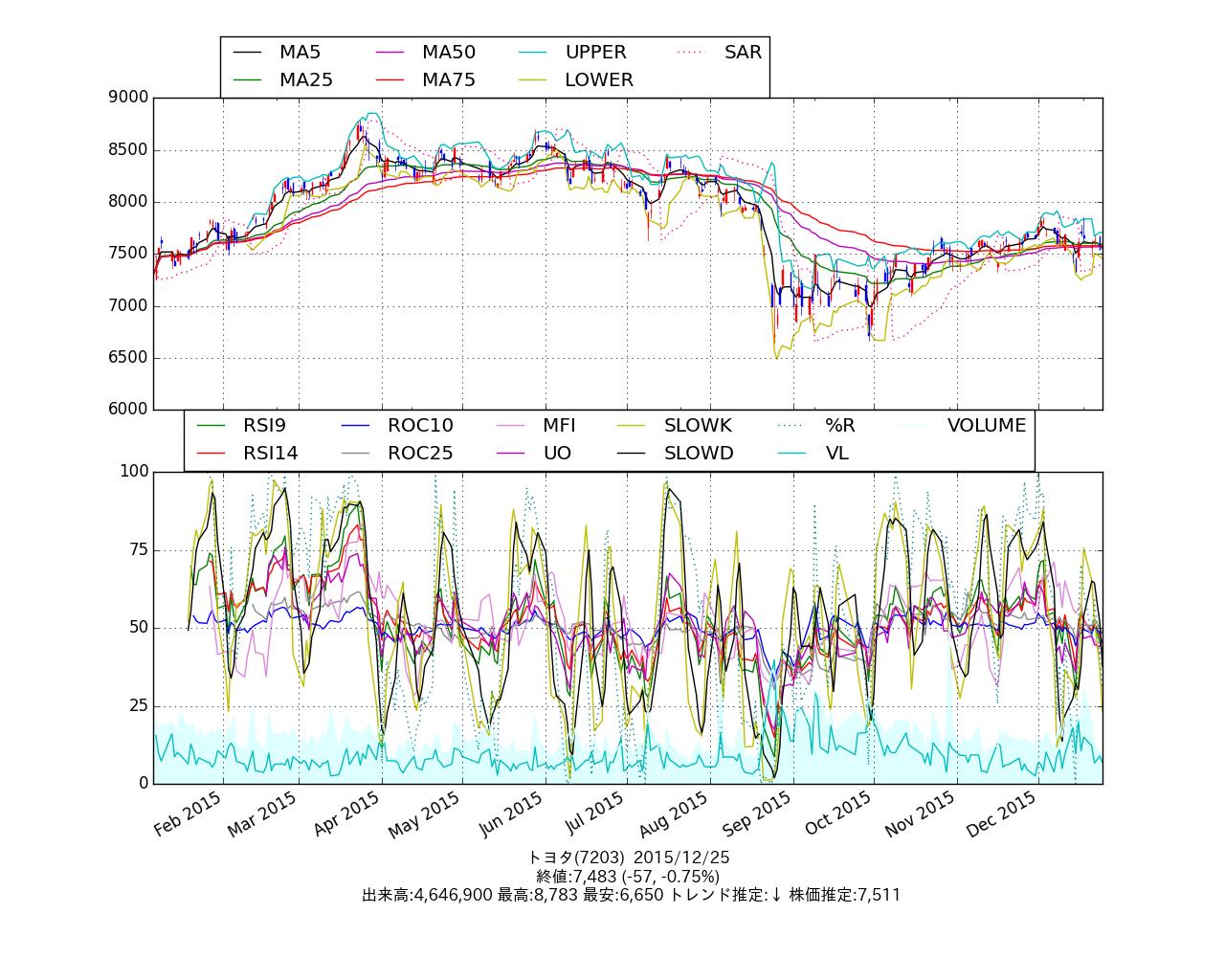 chart_7203