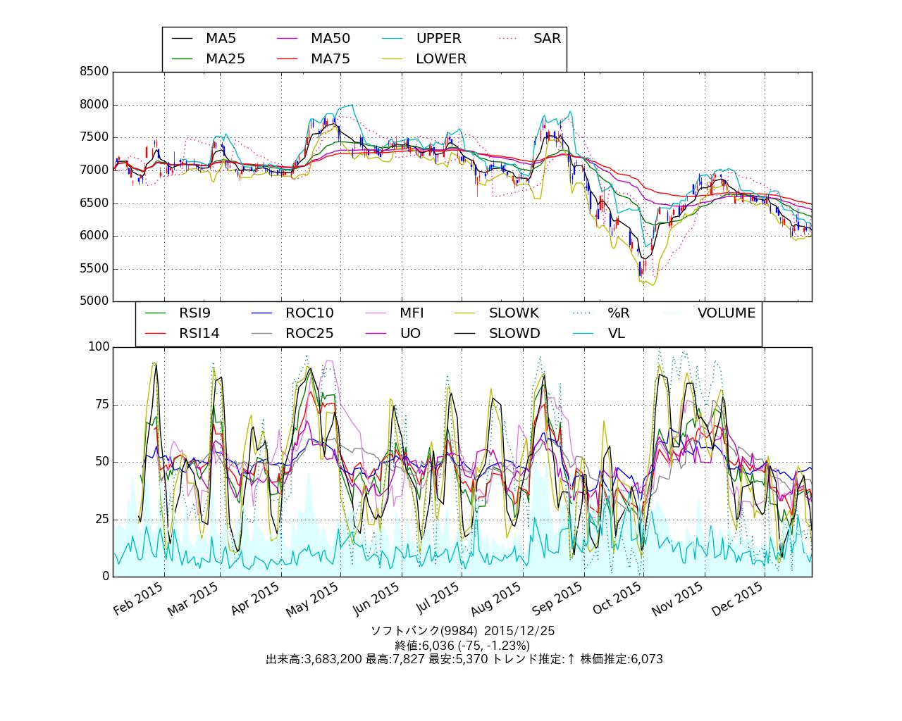 chart_9984